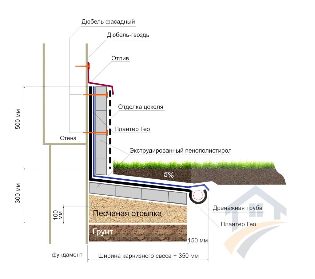 Отмостка и отвод воды в частном доме